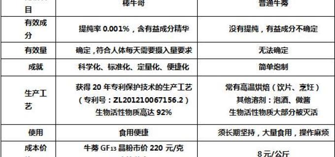 2017风靡微商界投资新宠 棒牛哥 超级牛蒡GF13 震撼来袭!